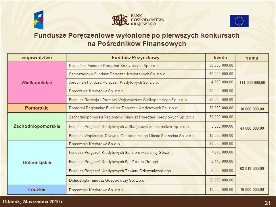 21 Gdańsk, 24 września 2010 r. województwoFundusz Pożyczkowykwota suma Wielkopolskie Poznański Fundusz Poręczeń Kredytowych Sp. z o.o.30 000 000,00 11
