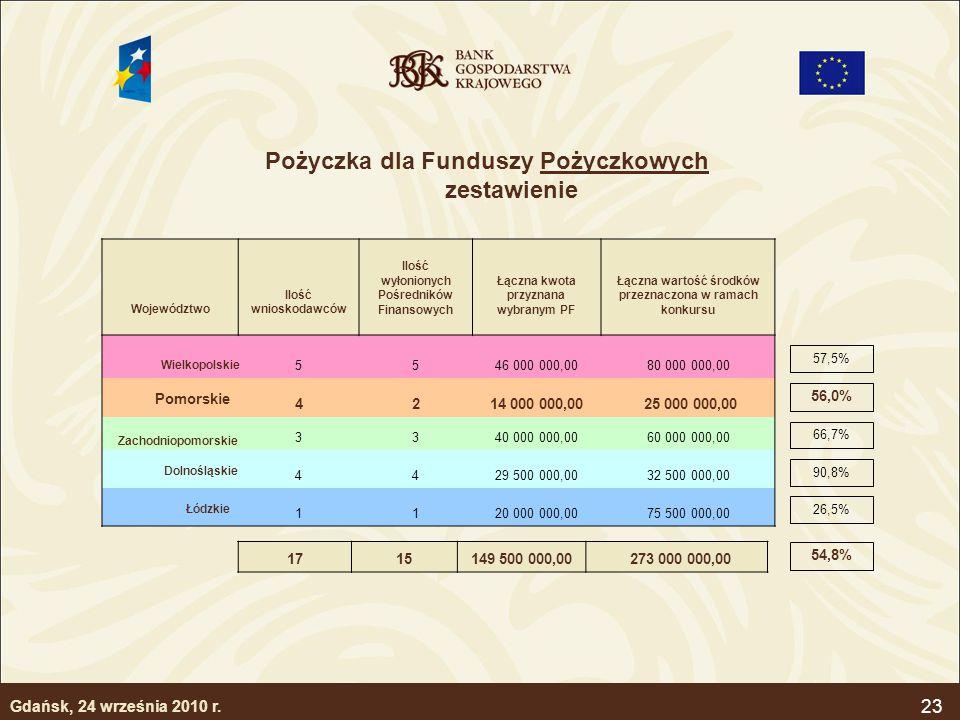 23 Województwo Ilość wnioskodawców Ilość wyłonionych Pośredników Finansowych Łączna kwota przyznana wybranym PF Łączna wartość środków przeznaczona w