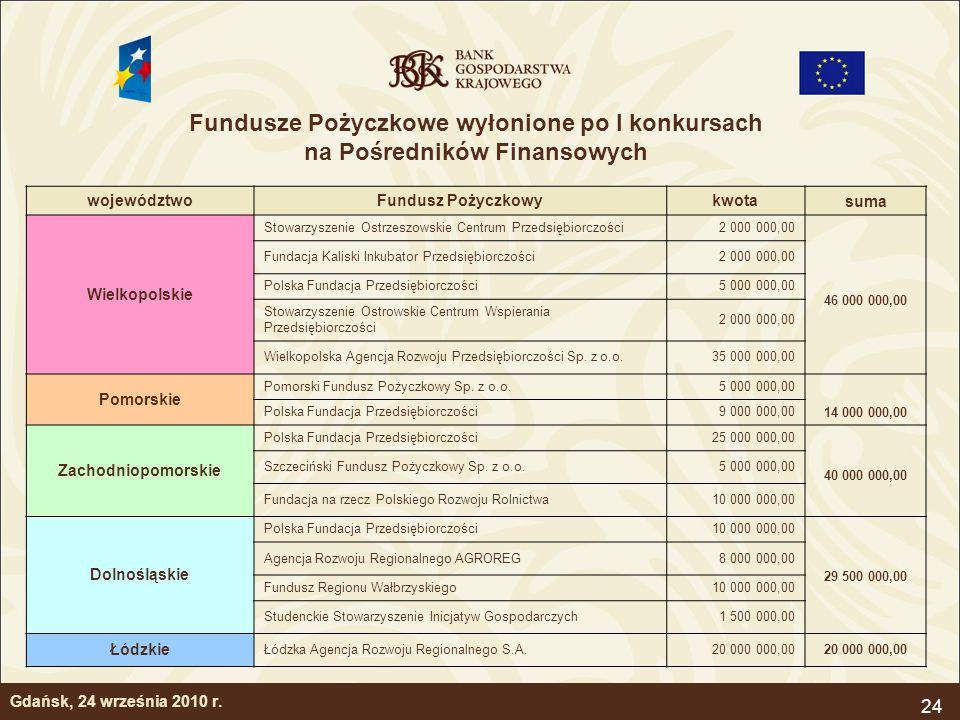24 Gdańsk, 24 września 2010 r. województwoFundusz Pożyczkowykwota suma Wielkopolskie Stowarzyszenie Ostrzeszowskie Centrum Przedsiębiorczości2 000 000