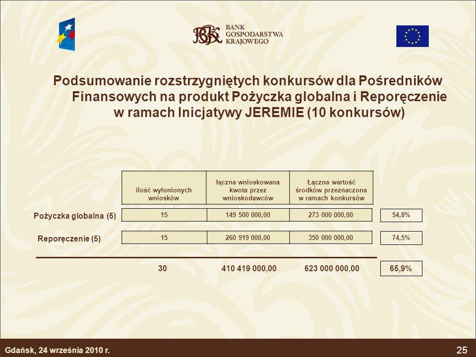 25 Podsumowanie rozstrzygniętych konkursów dla Pośredników Finansowych na produkt Pożyczka globalna i Reporęczenie w ramach Inicjatywy JEREMIE (10 kon