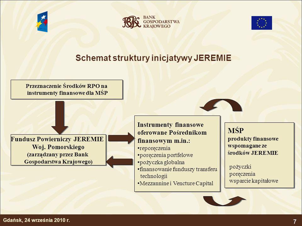 7 Schemat struktury inicjatywy JEREMIE Przeznaczenie Środków RPO na instrumenty finansowe dla MŚP Przeznaczenie Środków RPO na instrumenty finansowe d