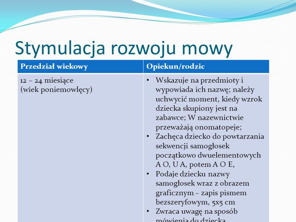 Stymulacja rozwoju mowy Przedział wiekowyOpiekun/rodzic 12 – 24 miesiące (wiek poniemowlęcy) Wskazuje na przedmioty i wypowiada ich nazwę; należy uchw