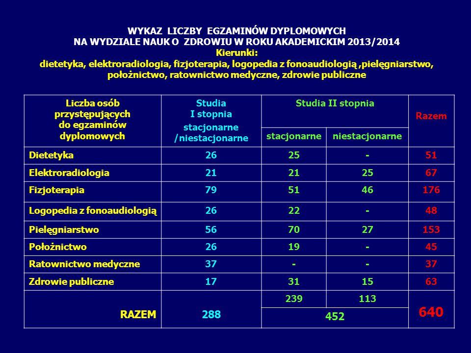 PLAN SESJI EGZAMINÓW DYPLOMOWYCH LICENCJACKICH NA WYDZIALE NAUK O ZDROWIU W ROKU AKADEMICKIM 2013/2014 10 CZERWCA OSTATECZNY TERMIN ZŁOŻENIA INDEKSÓW W DZIEKANACIE 16 CZERWIEC EGZAMIN TEORETYCZNY 17 CZERWIEC EGZAMIN PRAKTYCZNY DIETETYKA studia I stopnia stacjonarne CZERWIEC LIPIEC 2014 1 2345678 9101112131415 16171819202122 23242526272829 30123456