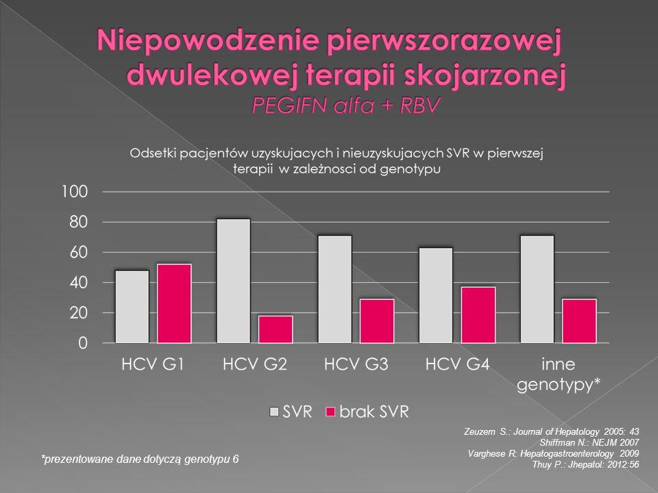 Zeuzem S.: Journal of Hepatology 2005: 43 Shiffman N.: NEJM 2007 Varghese R: Hepatogastroenterology 2009 Thuy P.: Jhepatol: 2012:56 *prezentowane dane
