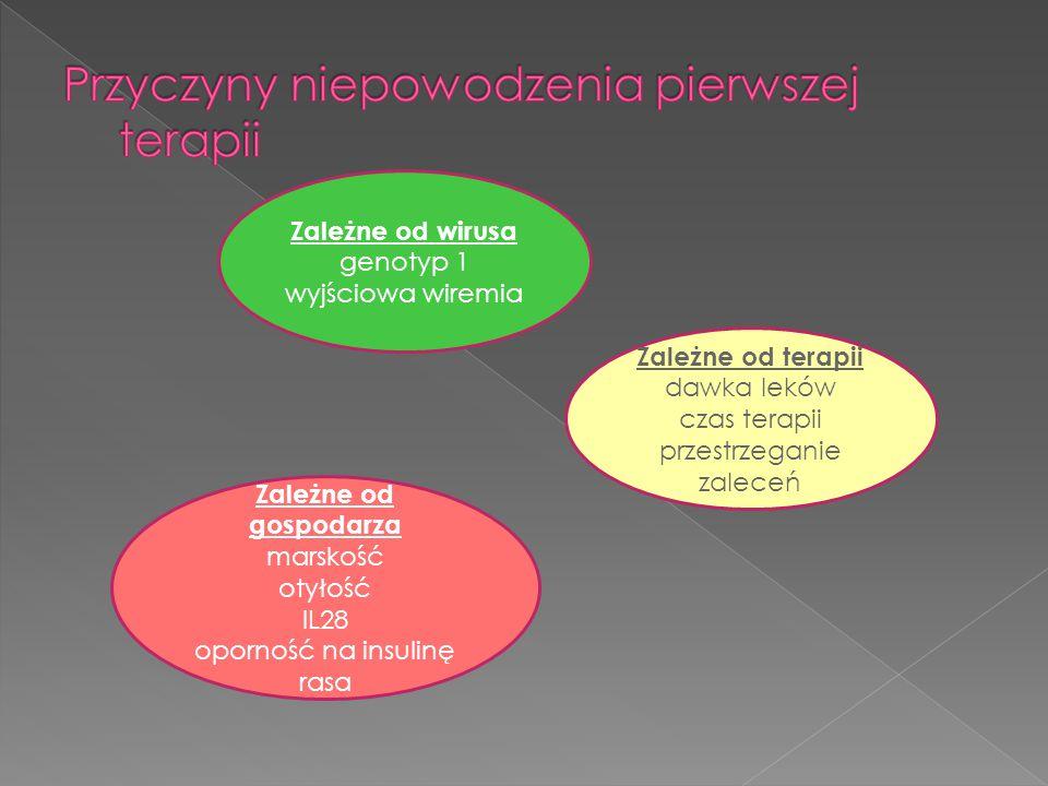 Zależne od wirusa genotyp 1 wyjściowa wiremia Zależne od gospodarza marskość otyłość IL28 oporność na insulinę rasa Zależne od terapii dawka leków cza
