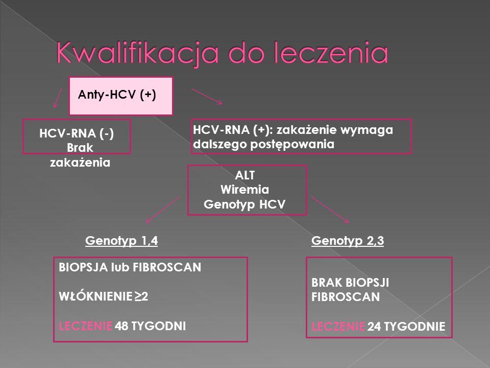Anty-HCV (+) HCV-RNA (-) Brak zakażenia HCV-RNA (+): zakażenie wymaga dalszego postępowania ALT Wiremia Genotyp HCV Genotyp 1,4Genotyp 2,3 BIOPSJA lub