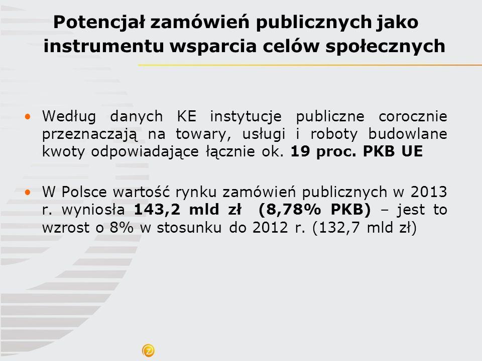 Potencjał zamówień publicznych jako instrumentu wsparcia celów społecznych Według danych KE instytucje publiczne corocznie przeznaczają na towary, usł