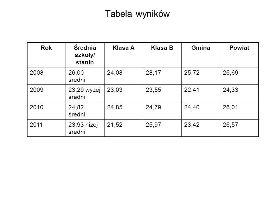 Tabela wyników RokŚrednia szkoły/ stanin Klasa AKlasa BGminaPowiat 200826,00 średni 24,0828,1725,7226,69 200923,29 wyżej średni 23,0323,5522,4124,33 201024,82 średni 24,8524,7924,4026,01 201123,93 niżej średni 21,5225,9723,4226,57