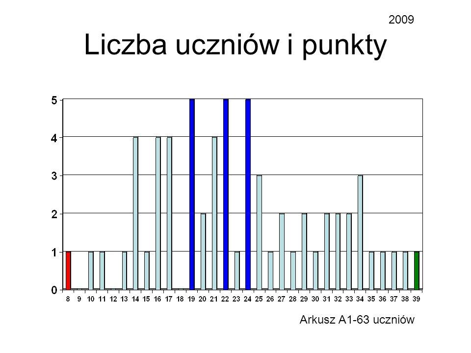 Liczba uczniów i punkty 2009 Arkusz A1-63 uczniów