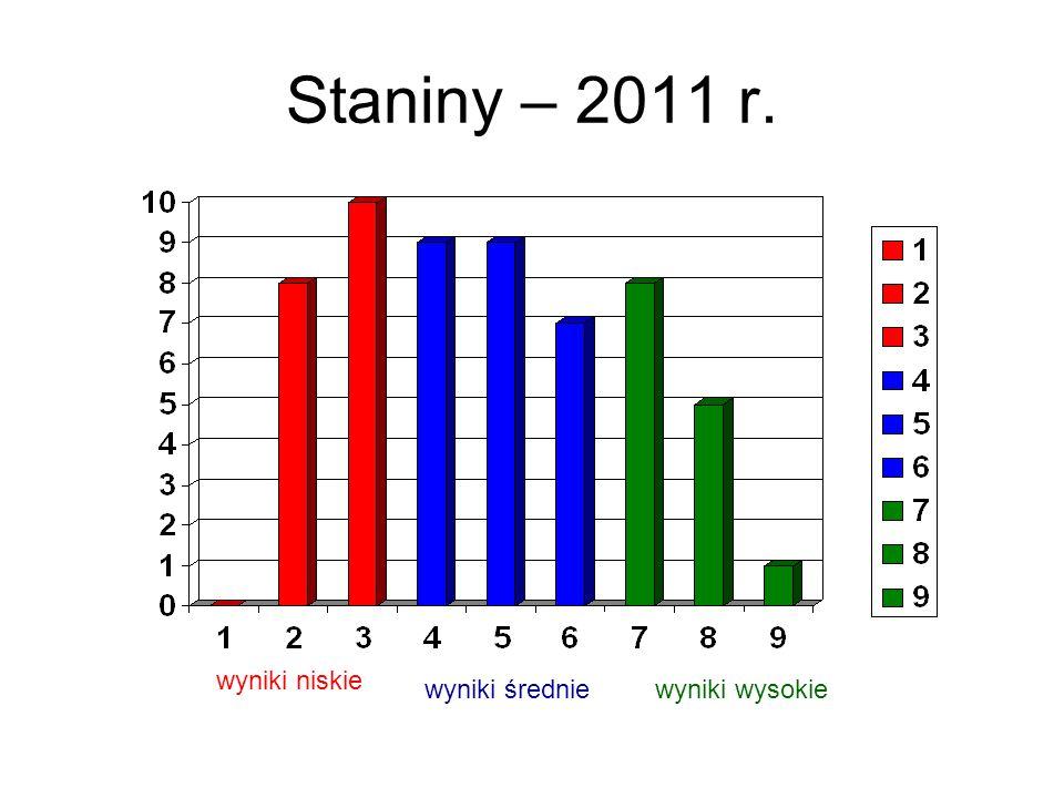 Staniny – 2011 r. wyniki niskie wyniki średniewyniki wysokie