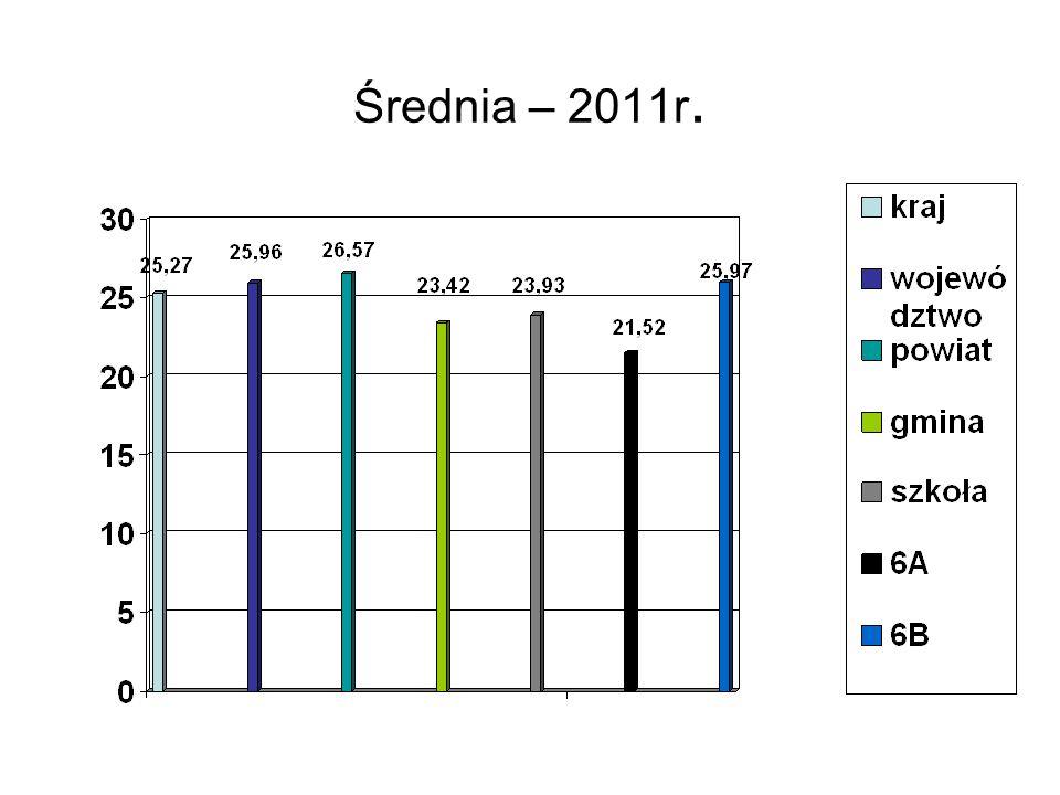 Średnia – 2011r.