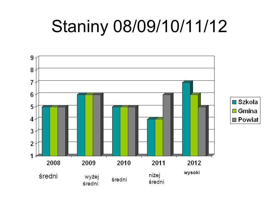 Staniny 08/09/10/11/12 wyżej średni średni wysoki niżej średni