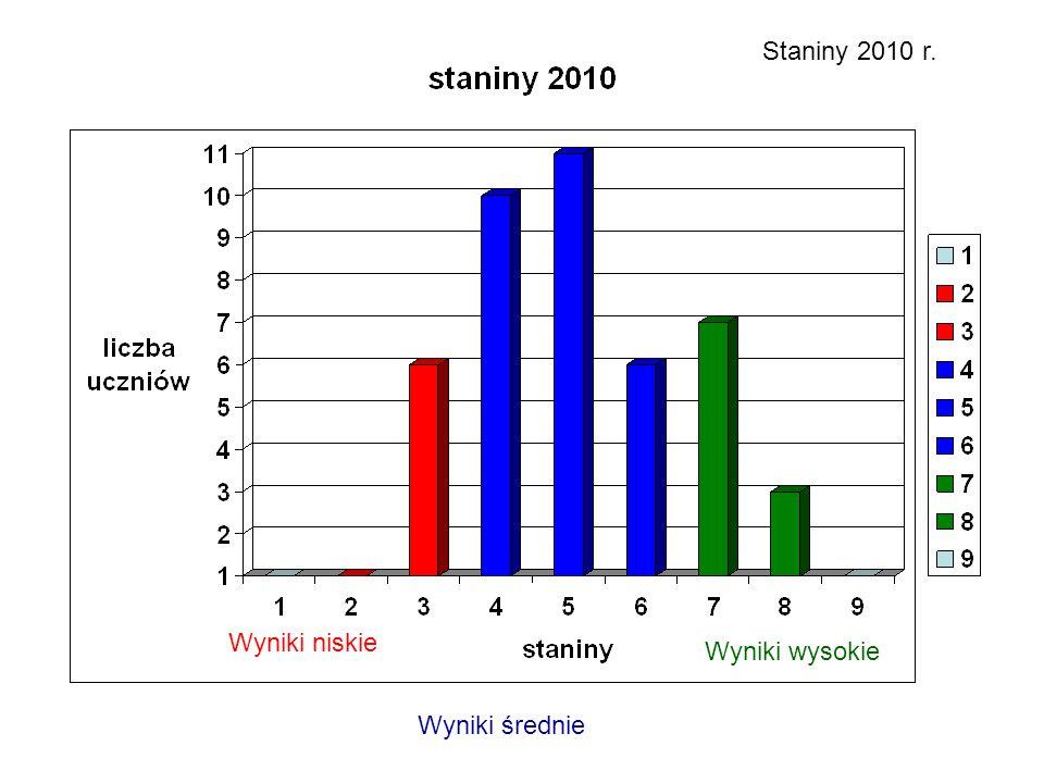 Staniny 2010 r. Wyniki niskie Wyniki średnie Wyniki wysokie