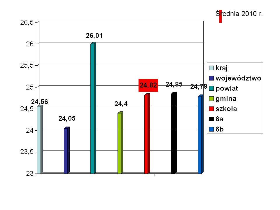 Średnia 2010 r.