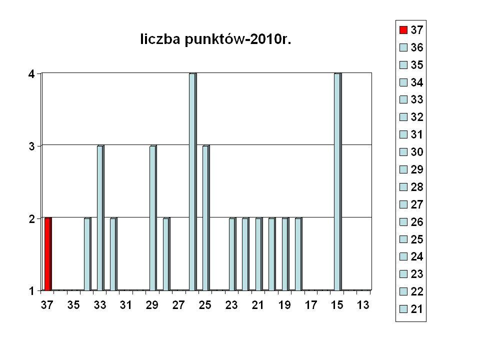 średnia-rok 2009