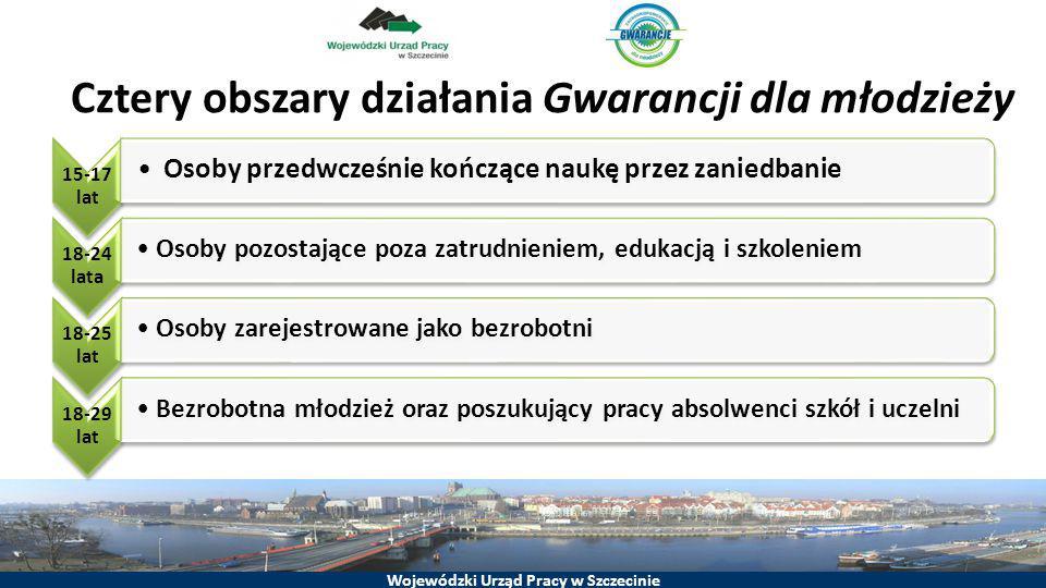 Wojewódzki Urząd Pracy w Szczecinie Cztery obszary działania Gwarancji dla młodzieży 15-17 lat Osoby przedwcześnie kończące naukę przez zaniedbanie 18
