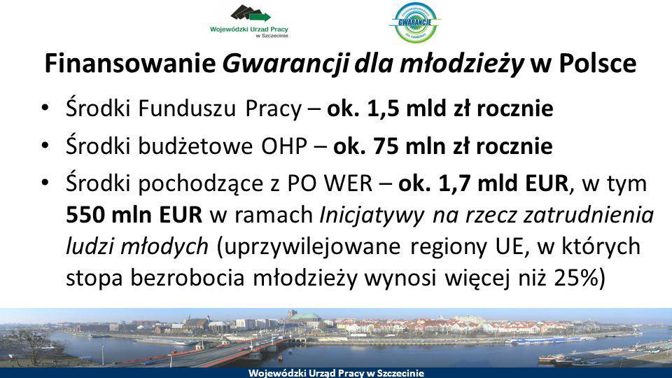 Wojewódzki Urząd Pracy w Szczecinie Finansowanie Gwarancji dla młodzieży w Polsce Środki Funduszu Pracy – ok. 1,5 mld zł rocznie Środki budżetowe OHP