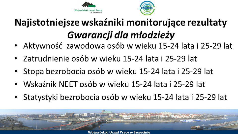 Wojewódzki Urząd Pracy w Szczecinie Najistotniejsze wskaźniki monitorujące rezultaty Gwarancji dla młodzieży Aktywność zawodowa osób w wieku 15-24 lat