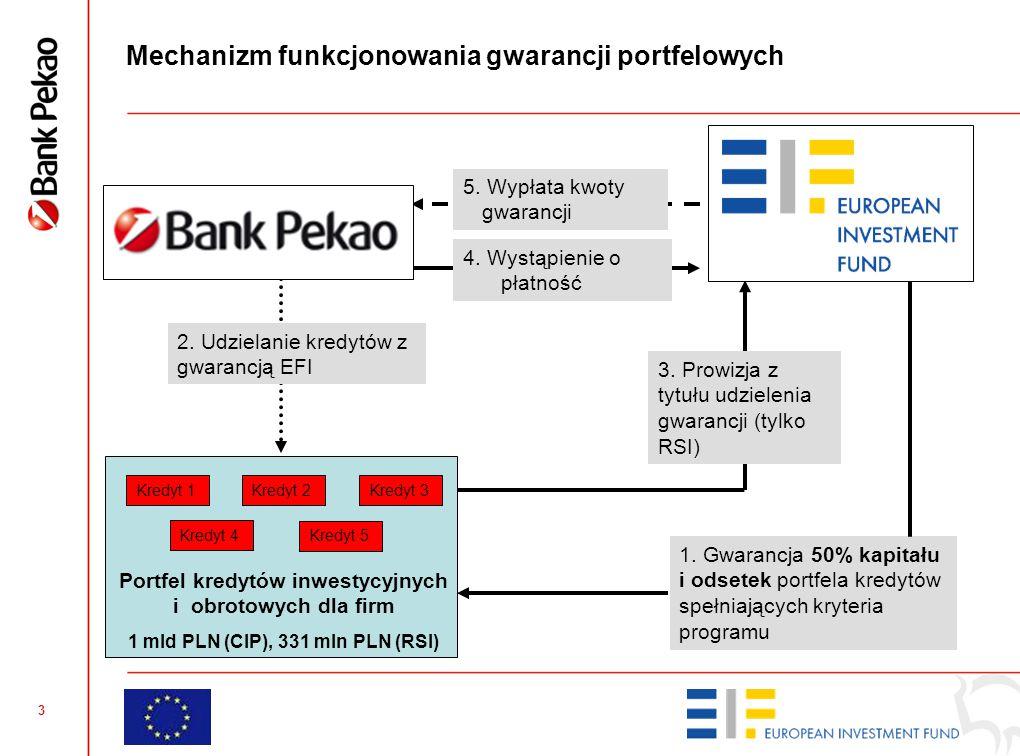 3 Mechanizm funkcjonowania gwarancji portfelowych Kredyt 1 5. Wypłata kwoty gwarancji 4. Wystąpienie o płatność 2. Udzielanie kredytów z gwarancją EFI