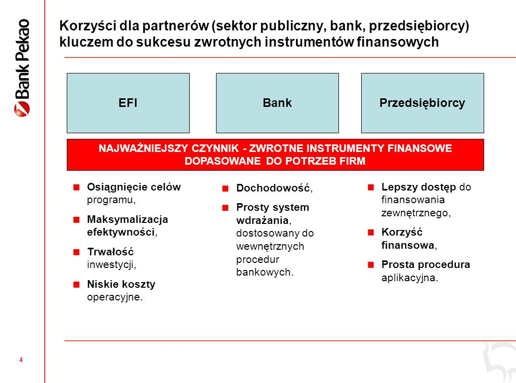 4 Korzyści dla partnerów (sektor publiczny, bank, przedsiębiorcy) kluczem do sukcesu zwrotnych instrumentów finansowych EFIBankPrzedsiębiorcy Osiągnię