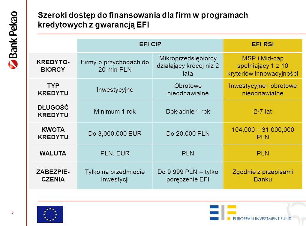 5 Szeroki dostęp do finansowania dla firm w programach kredytowych z gwarancją EFI EFI CIPEFI RSI KREDYTO- BIORCY Firmy o przychodach do 20 mln PLN Mi