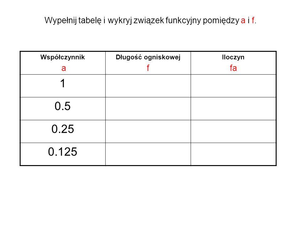 Wypełnij tabelę i wykryj związek funkcyjny pomiędzy a i f. Współczynnik a Długość ogniskowej f Iloczyn fa 1 0.5 0.25 0.125