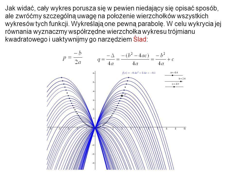 Jak widać, cały wykres porusza się w pewien niedający się opisać sposób, ale zwróćmy szczególną uwagę na położenie wierzchołków wszystkich wykresów ty