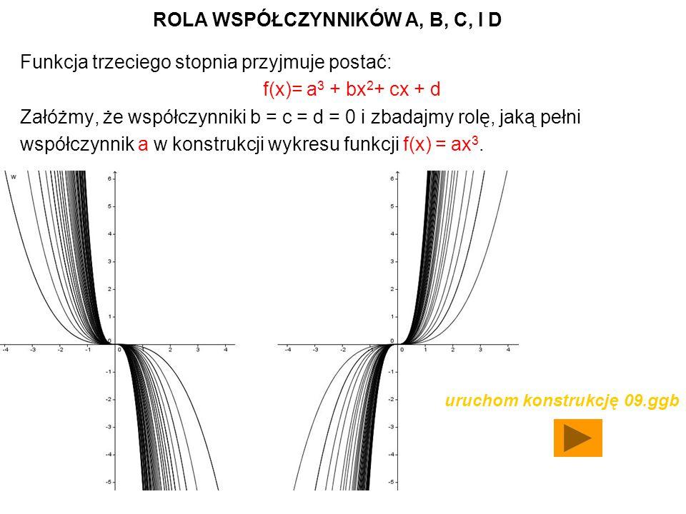 ROLA WSPÓŁCZYNNIKÓW A, B, C, I D Funkcja trzeciego stopnia przyjmuje postać: f(x)= a 3 + bx 2 + cx + d Załóżmy, że współczynniki b = c = d = 0 i zbadajmy rolę, jaką pełni współczynnik a w konstrukcji wykresu funkcji f(x) = ax 3.
