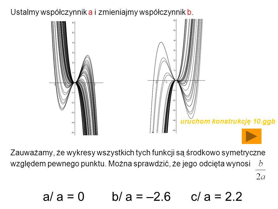 Ustalmy współczynnik a i zmieniajmy współczynnik b. Zauważamy, że wykresy wszystkich tych funkcji są środkowo symetryczne względem pewnego punktu. Moż