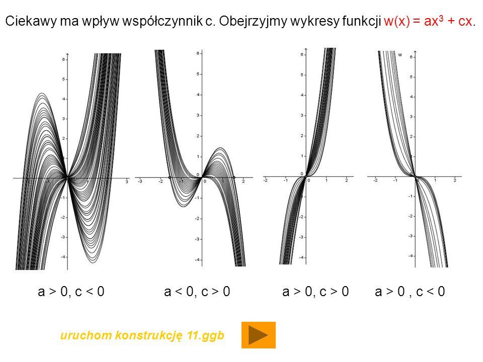 Ciekawy ma wpływ współczynnik c. Obejrzyjmy wykresy funkcji w(x) = ax 3 + cx. a > 0, c 0 a > 0, c > 0 a > 0, c < 0 uruchom konstrukcję 11.ggb