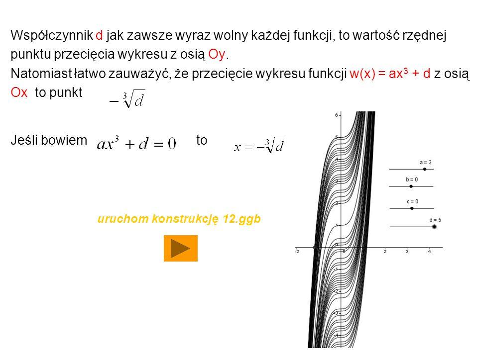 Współczynnik d jak zawsze wyraz wolny każdej funkcji, to wartość rzędnej punktu przecięcia wykresu z osią Oy. Natomiast łatwo zauważyć, że przecięcie