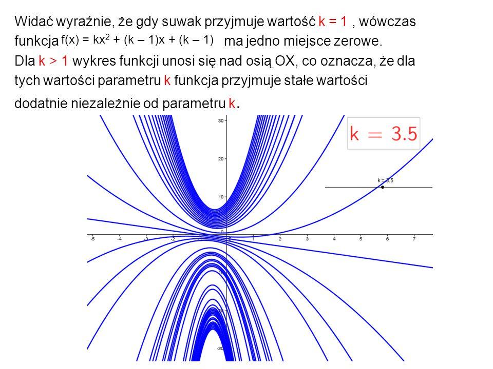 Widać wyraźnie, że gdy suwak przyjmuje wartość k = 1, wówczas funkcja ma jedno miejsce zerowe. Dla k > 1 wykres funkcji unosi się nad osią OX, co ozna