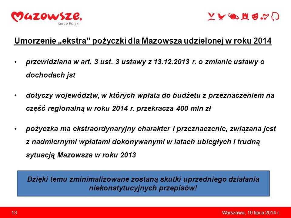 """Umorzenie """"ekstra pożyczki dla Mazowsza udzielonej w roku 2014 przewidziana w art."""