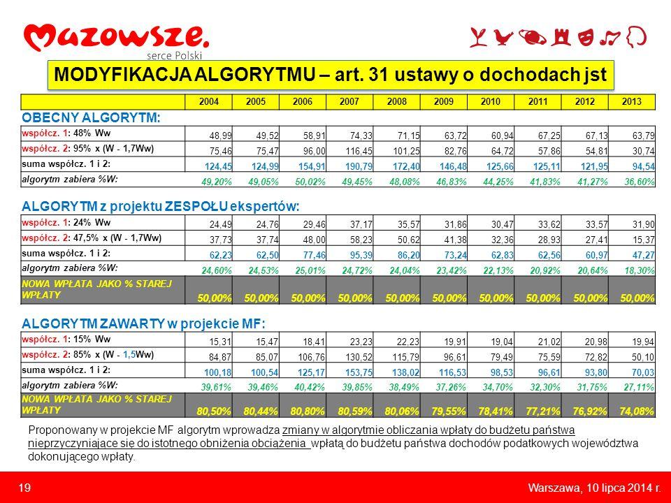 Warszawa, 10 lipca 2014 r. 19 MODYFIKACJA ALGORYTMU – art.