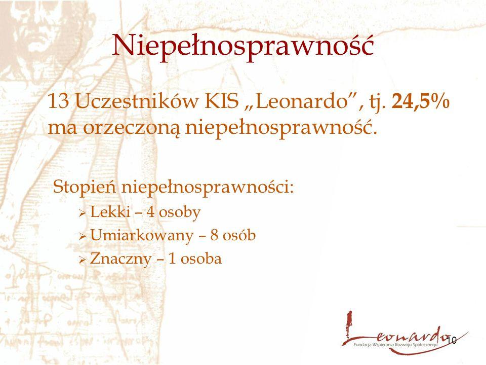 """10 Niepełnosprawność 13 Uczestników KIS """"Leonardo"""", tj. 24,5% ma orzeczoną niepełnosprawność. Stopień niepełnosprawności:  Lekki – 4 osoby  Umiarkow"""