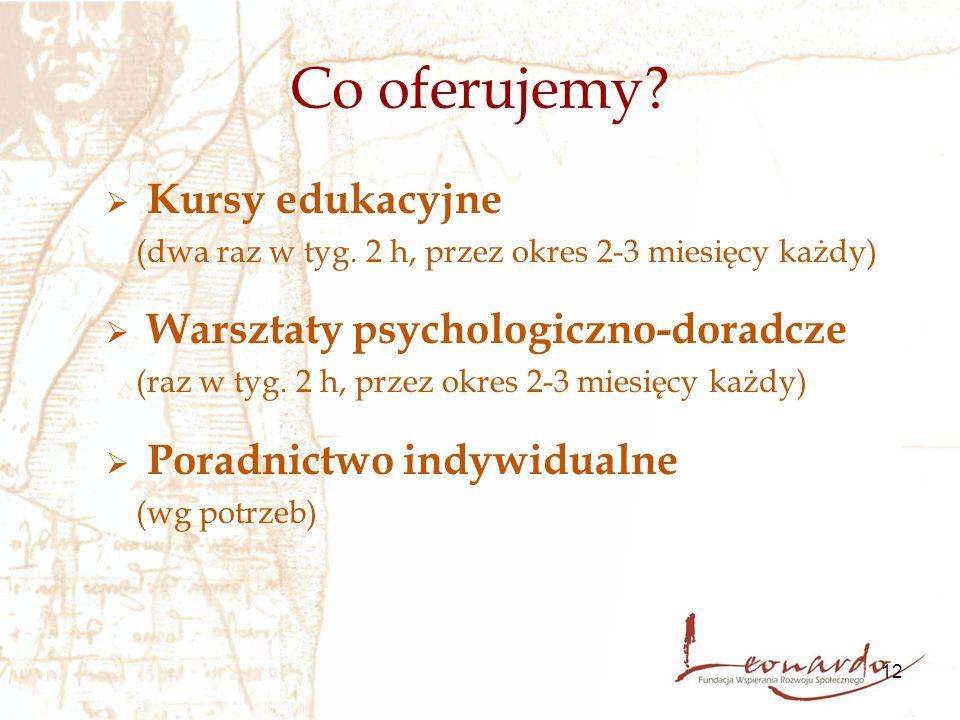 12 Co oferujemy?  Kursy edukacyjne (dwa raz w tyg. 2 h, przez okres 2-3 miesięcy każdy)  Warsztaty psychologiczno-doradcze (raz w tyg. 2 h, przez ok