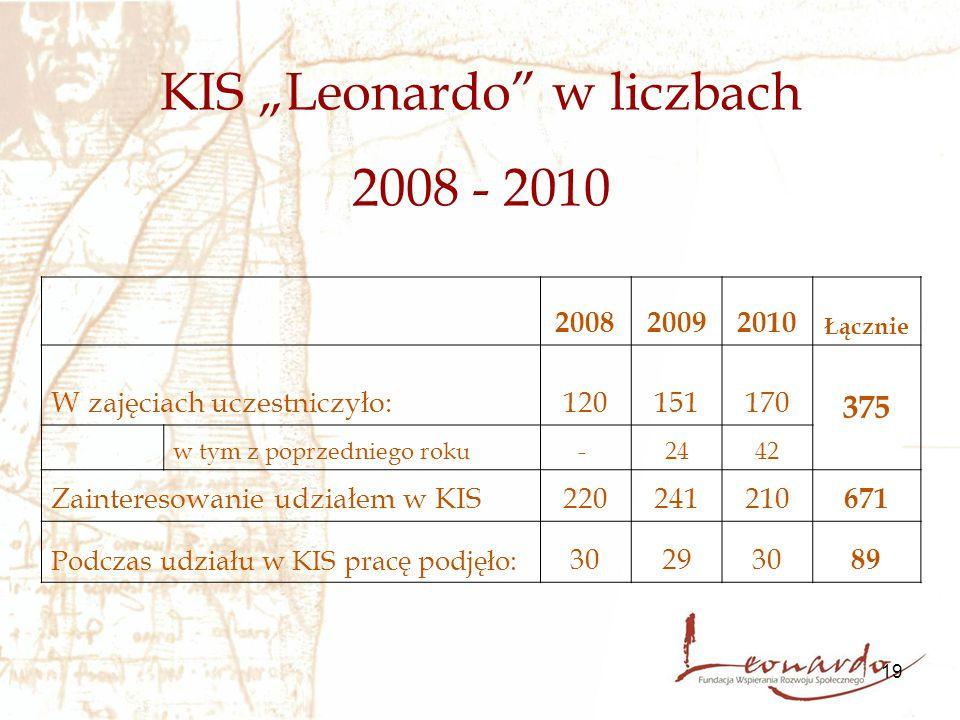 """19 KIS """"Leonardo w liczbach 2008 - 2010 200820092010 Łącznie W zajęciach uczestniczyło:120151170 375 w tym z poprzedniego roku- 2442 Zainteresowanie udziałem w KIS220241210 671 Podczas udziału w KIS pracę podjęło: 302930 89"""