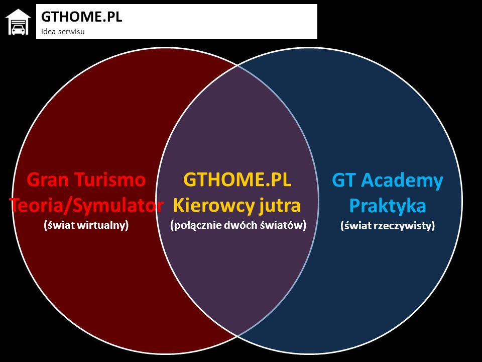 GTHOME.PL Kierowcy jutra (połącznie dwóch światów) Gran Turismo Teoria/Symulator (świat wirtualny) GT Academy Praktyka (świat rzeczywisty) GTHOME.PL I