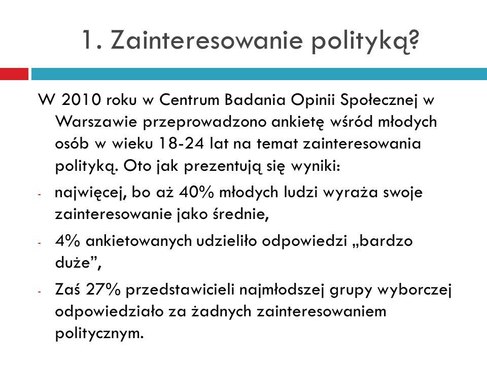 1.Zainteresowanie polityką.
