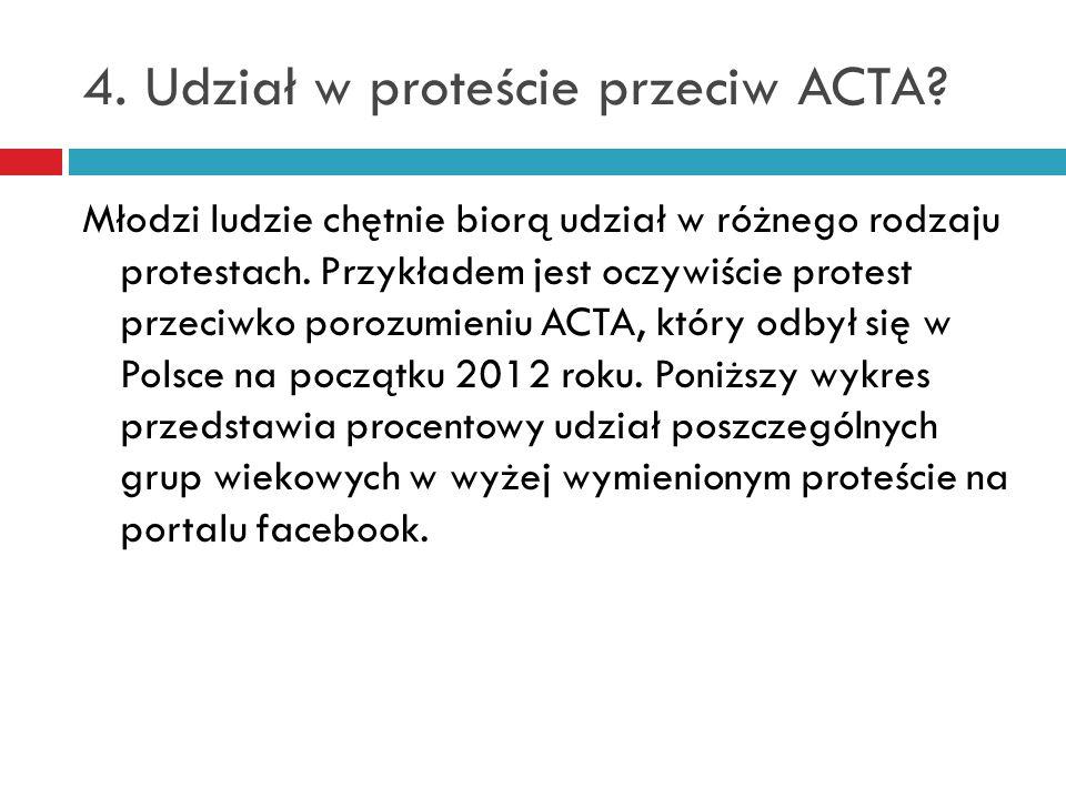 4. Udział w proteście przeciw ACTA.