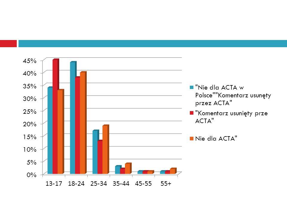 5.Aktywność społeczna. Młodzi ludzie są coraz mniej aktywni niż starsi obywatele.