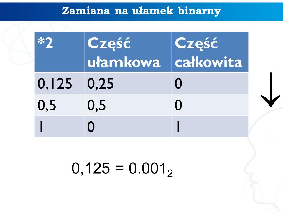 Zamiana na ułamek binarny *2Część ułamkowa Część całkowita 0,1250,250 0,5 0 101 0,125 = 0.001 2 