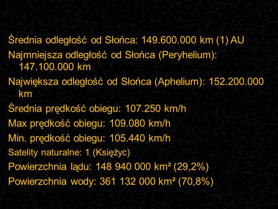 Średnia odległość od Słońca: 149.600.000 km (1) AU Najmniejsza odległość od Słońca (Peryhelium): 147.100.000 km Największa odległość od Słońca (Apheli