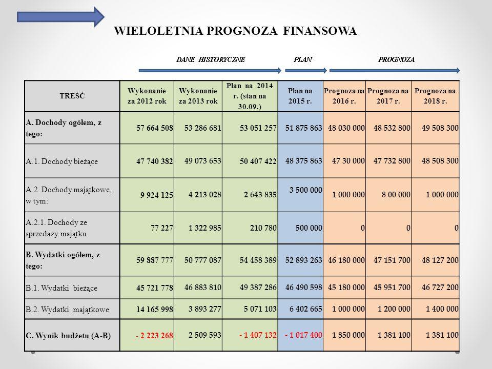 WIELOLETNIA PROGNOZA FINANSOWA TREŚĆ Wykonanie za 2012 rok Wykonanie za 2013 rok Plan na 2014 r.