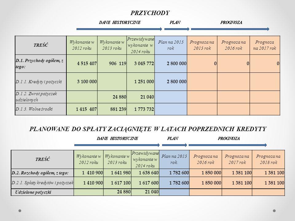 TREŚĆ Wykonanie w 2012 roku Wykonanie w 2013 roku Przewidywane wykonanie w 2014 roku Plan na 2015 rok Prognoza na 2015 rok Prognoza na 2016 rok Prognoza na 2017 rok D.1.