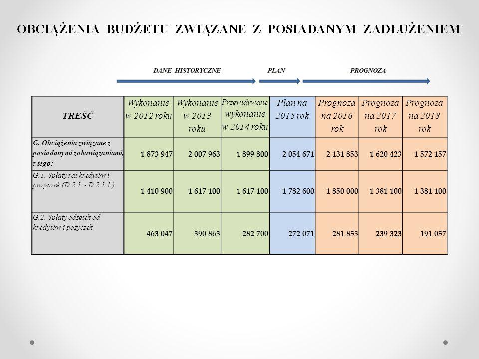 TREŚĆ Wykonanie w 2012 roku Wykonanie w 2013 roku Przewidywane wykonanie w 2014 roku Plan na 2015 rok Prognoza na 2016 rok Prognoza na 2017 rok Prognoza na 2018 rok G.