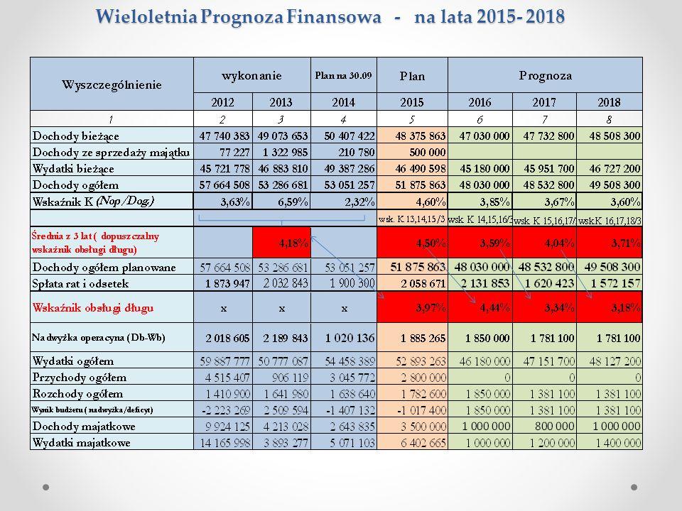 Wieloletnia Prognoza Finansowa - na lata 2015- 2018 Wieloletnia Prognoza Finansowa - na lata 2015- 2018