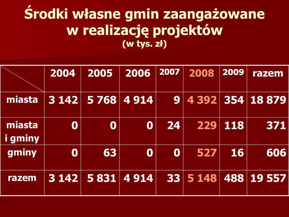 Środki własne gmin zaangażowane w realizację projektów (w tys. zł) 200420052006 2007 2008 2009 razem miasta 3 1425 7684 91494 39235418 879 miasta i gm