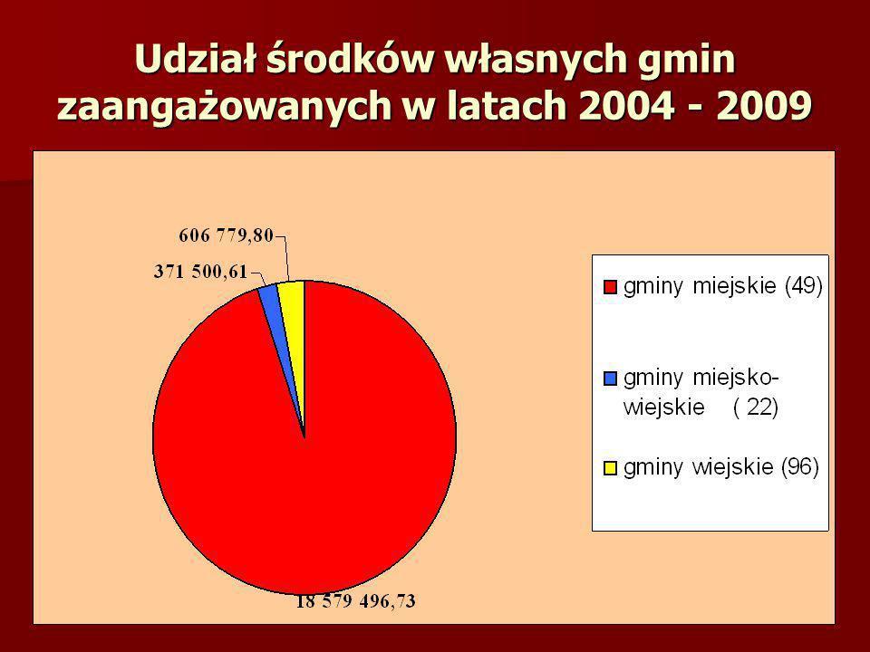Udział środków własnych gmin zaangażowanych w latach 2004 - 2009