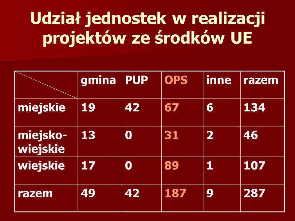 Udział jednostek w realizacji projektów ze środków UE gminaPUPOPSinnerazem miejskie1942676134 miejsko- wiejskie 13031246 wiejskie170891107 razem494218